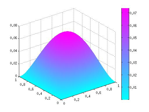Finite Difference Method for 2D Laplace equation | Beni